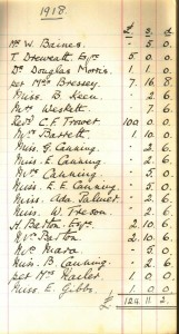 Soldiers & Sailors Fund Account Book 1918